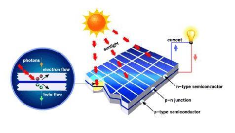 Lapisan panel surya