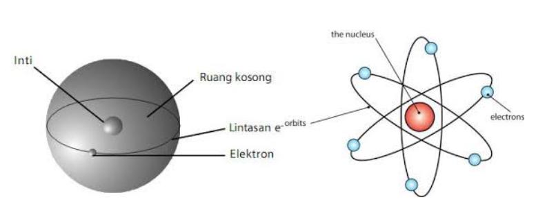 Struktur Atom Rutherford